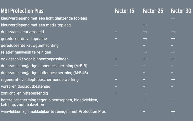 Protection Plus factor 15, 25 en 30